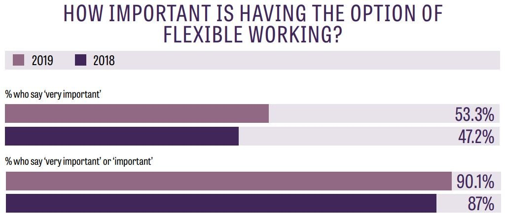 importance of flexible working