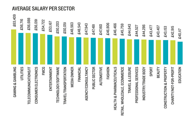 Salary Survey chart