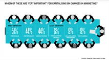 C-suite doubts marketing's readiness to exploit data and tech changes