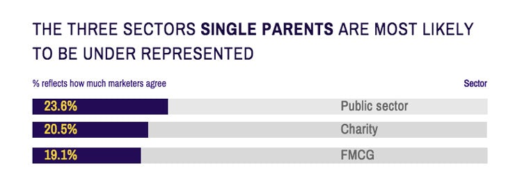 single parents under represented