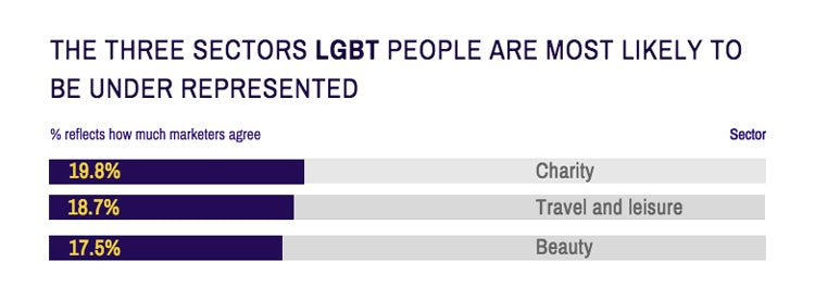 lgbt under represented