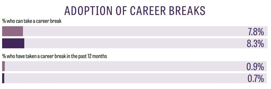 adoption of career breaks