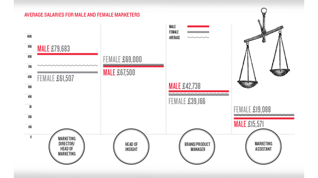 Male marketers earn 21% more than female counterparts