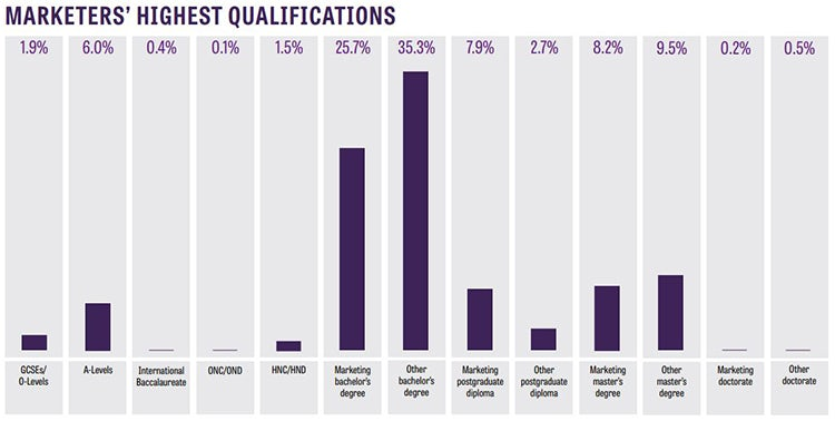 marketers' highest qualifications