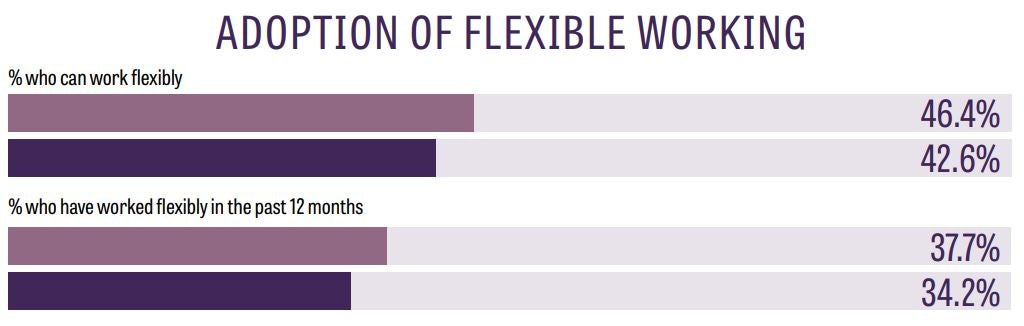 adoption of flexible working