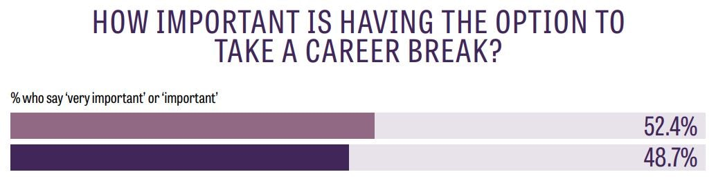 importance of a career break