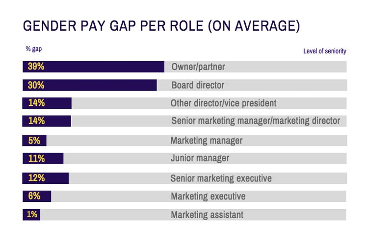 gender pay gap per role
