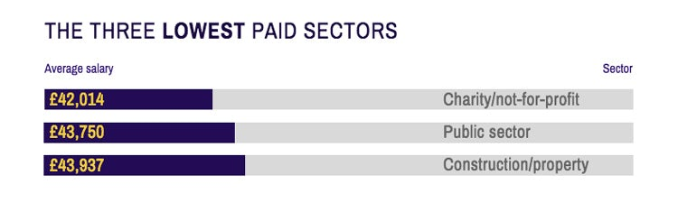 The three lowest paid sectors