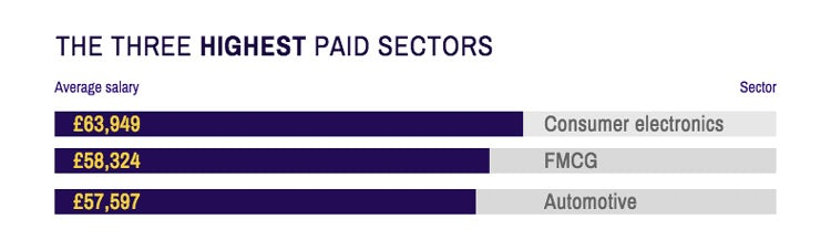 The three highest paid sectors
